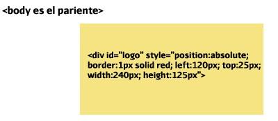 Posicionamiento Absoluto CSS
